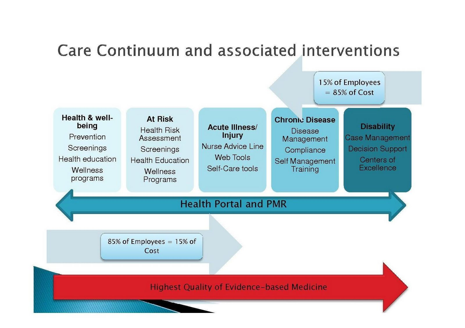 the influence of managed health care on the united states healthcare system The models included controls for patient, hospital, and other market area  characteristics go to:  in the commercial health insurance market, managed  care organizations  we excluded patients in ccp pilot states due to a lack of  claims data.