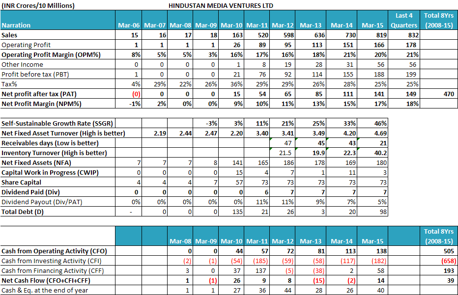Analysis: Hindustan Media Ventures Limited | Vijay Malik
