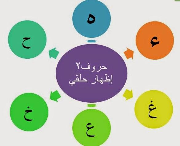 Izhar Ilmu Tajwid Serpihan Islam