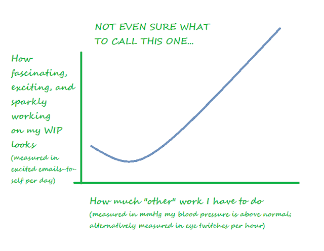 writer graph work