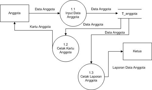Belajar bersama membuat data flow diagram dfd dfd level 2 proses pendaftaran anggota ccuart Gallery
