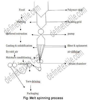 melt spinning process