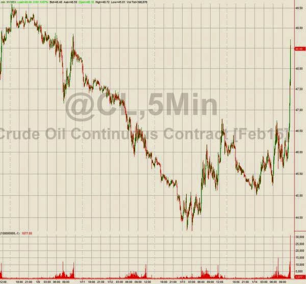 Crude Oil Prices Are Spiking Into Close
