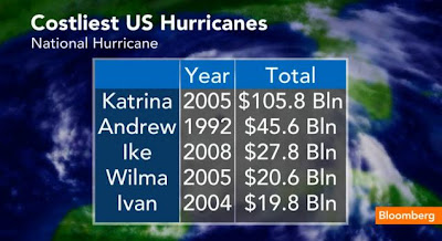 Costliest US Hurricanes
