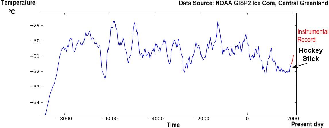 URGENTE!!!! Estudio sobre la próxima #Glaciación - Página 7 Temperatura+holoceno+en+groenlandia