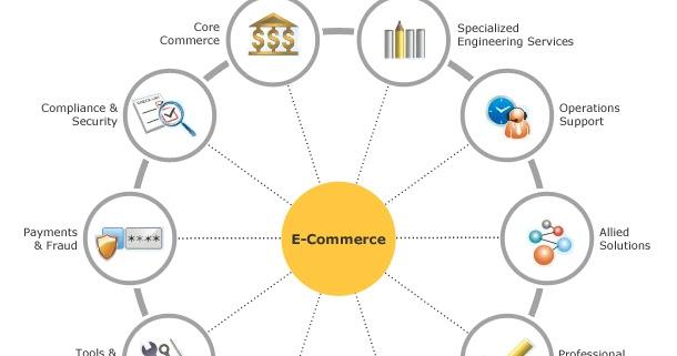 Fitur e-commerce sebagai sistem perdagangan elektronik