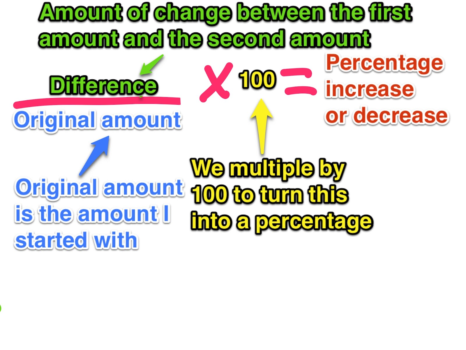 How To Calculate Percentage Increase Bilder, Fotos Topic 3 Percents (7th)  Lessons Tes
