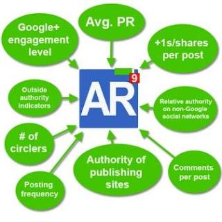 faktor untuk Author rank Google