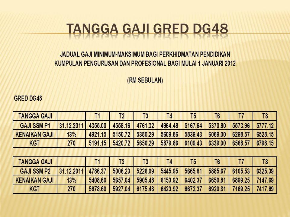 Jadual-jadual Tangga Gaji SSM Kumpulan Pelaksana 2012