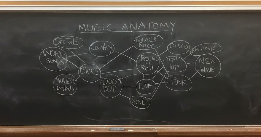 Music Anatomy