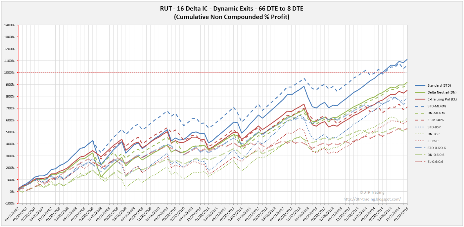 Iron Condor Dynamic Exit Equity Curves RUT 66 DTE 16 Delta All Versions