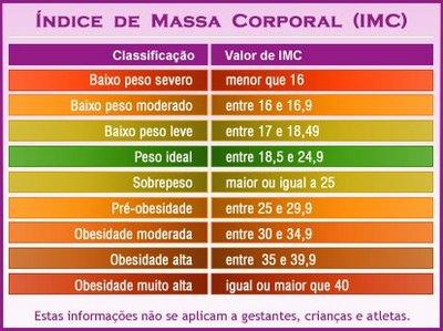 IMC - Índice de Massa Corporal