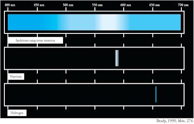 Spektrum emisi natrium dan hidrogen dalam daerah yang dapat dilihat dengan spektrum yang lengkap