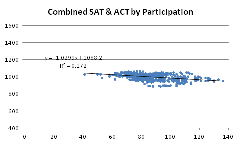 images about SAT Tutor Advice  Improve Your Scores  on     TutorNerds