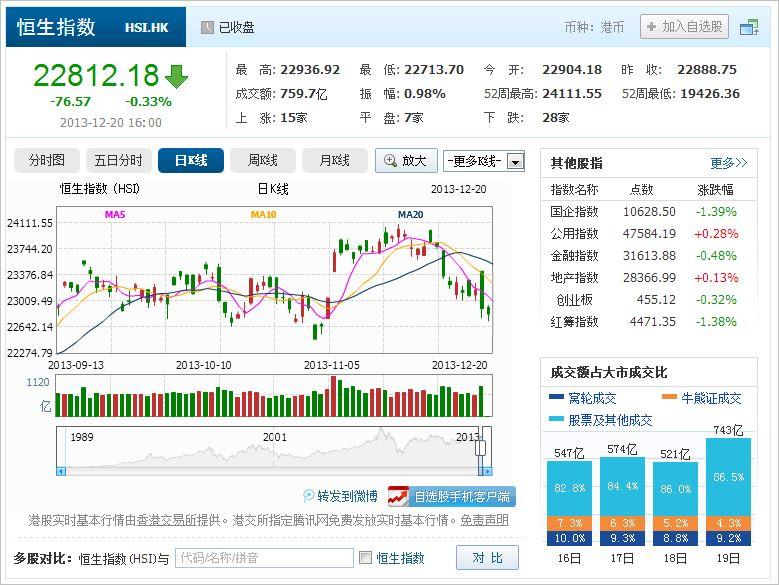 中国株コバンザメ投資 香港ハンセン指数20131220