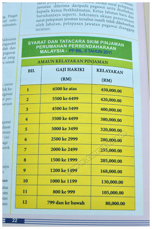 Terkini : Jumlah Kelayakan Pinjaman Perumahan Kerajaan Mengikut Gaji