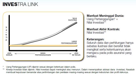 Investra Link Unit Link Terbaik di Indonesia Produk Coomonwealth Life