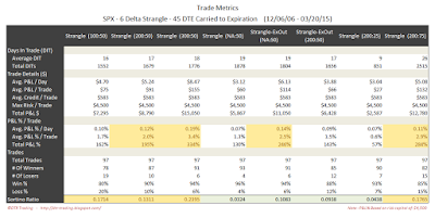 Short Options Strangle Trade Metrics SPX 45 DTE 6 Delta Risk:Reward Exits
