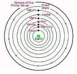 Aristóteles: a Terra no centro