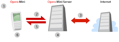 Server Opera Mini