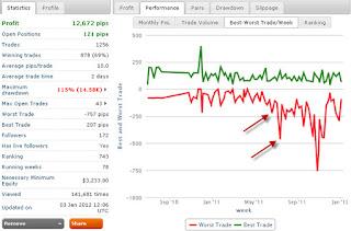mejores y peores operaciones del proveedor de señales de Zulutrade