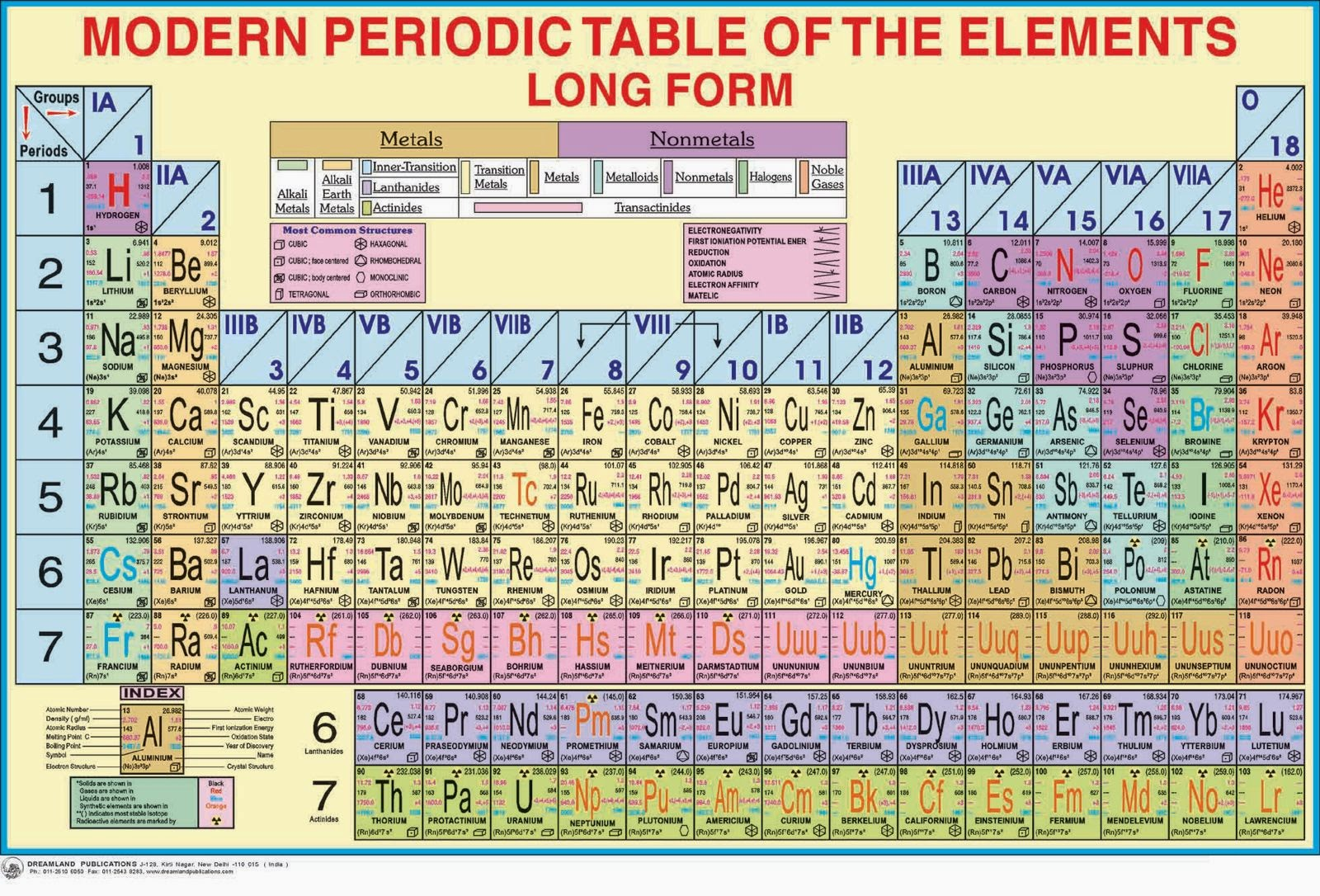 Trick to remember modern periodic tables gamestrikefo Gallery