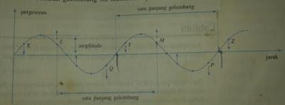 Gelombang merupakan getaran yang merambat, contoh sederhana dari gelombang air yang terjadi jika pada suatu permukaan air yang tenang,baca selengkapnya..