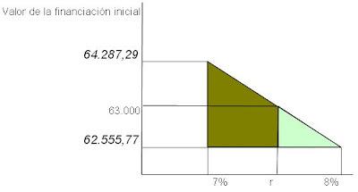 ejemplo-interpolacion-para-calcular-tasa-actualizacion-o-tasa-descuento