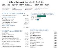 Villere Balanced Fund - VILLX