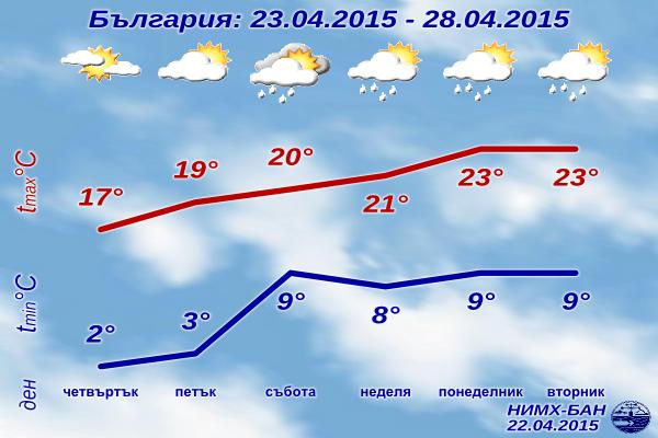 Седмична Прогноза за времето за 23-28 Април 2015