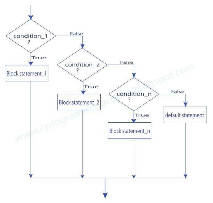 C questions and answers flow charts elseif flowchart statement ccuart Choice Image