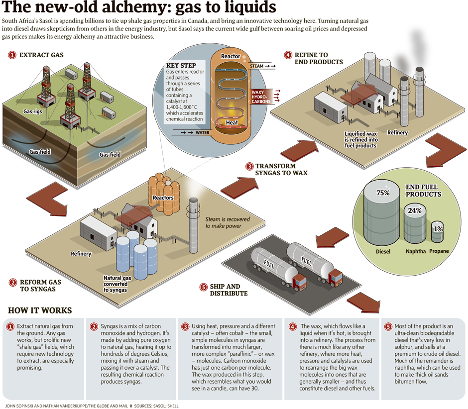 Process Of Turning Natural Gas Into Liquid