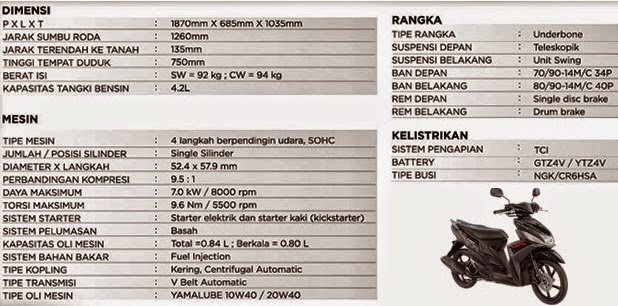 Spesifikasi Yamaha Mio M3 125 Blue Core
