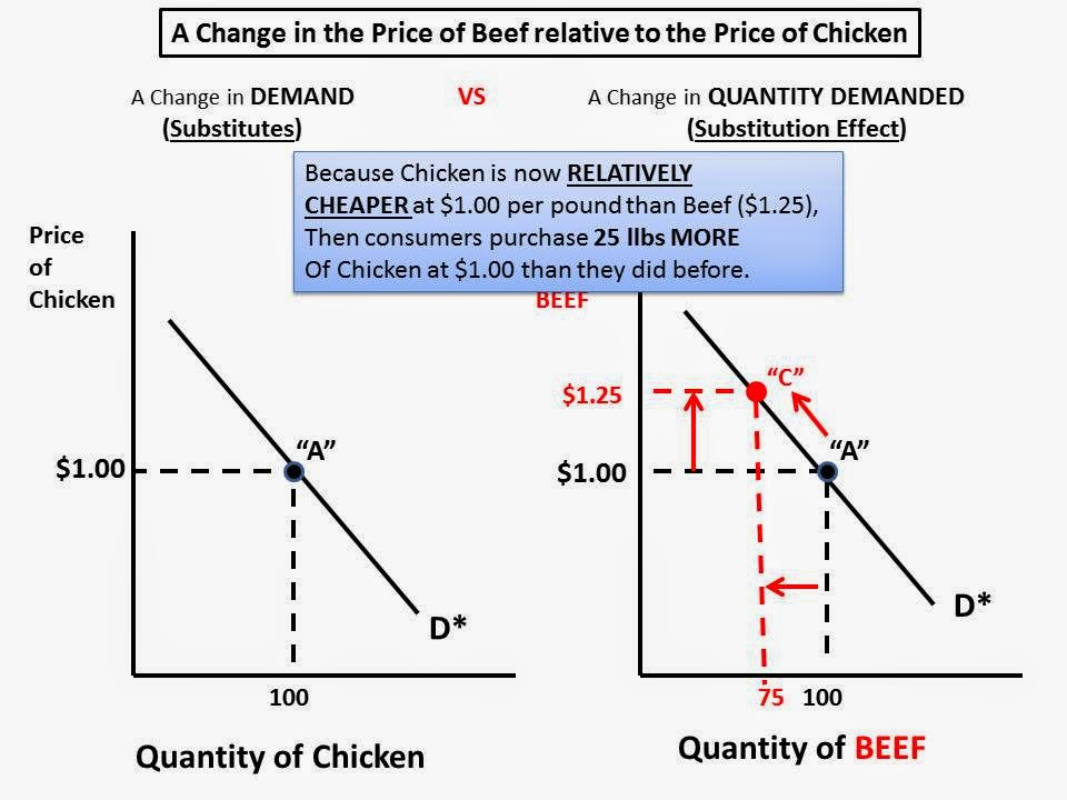 explain meant income and substitution effects price change