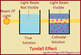 properties of colloidal solution pdf