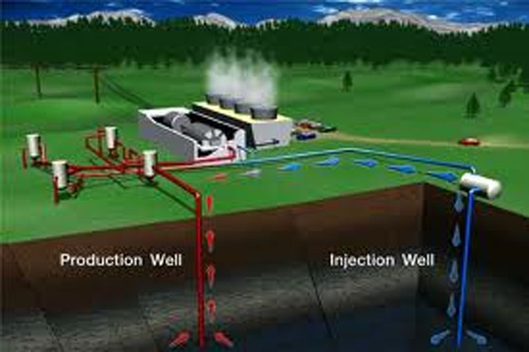 Geothermal energy | Understanding and definitions of Geothermal energy