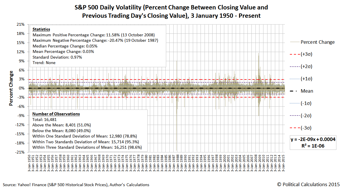 S&P 500 Daily Volatility (Percent Change Between Closing Value and Previous Trading Day's Closing Value), 3 January 1950 - 6 July 2015