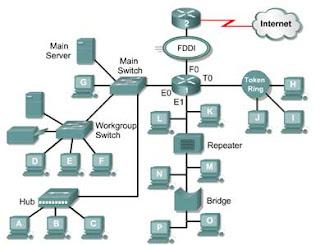Pengertian Jaringan Komputer | Definisi Jaringan Internet