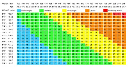 Ideal weight method of calculation table with bmi body mass index ideal body weight how to calculate the bmi table calculating ideal body weight bmi is matched with table height and weight loss colour then see the results ccuart Images