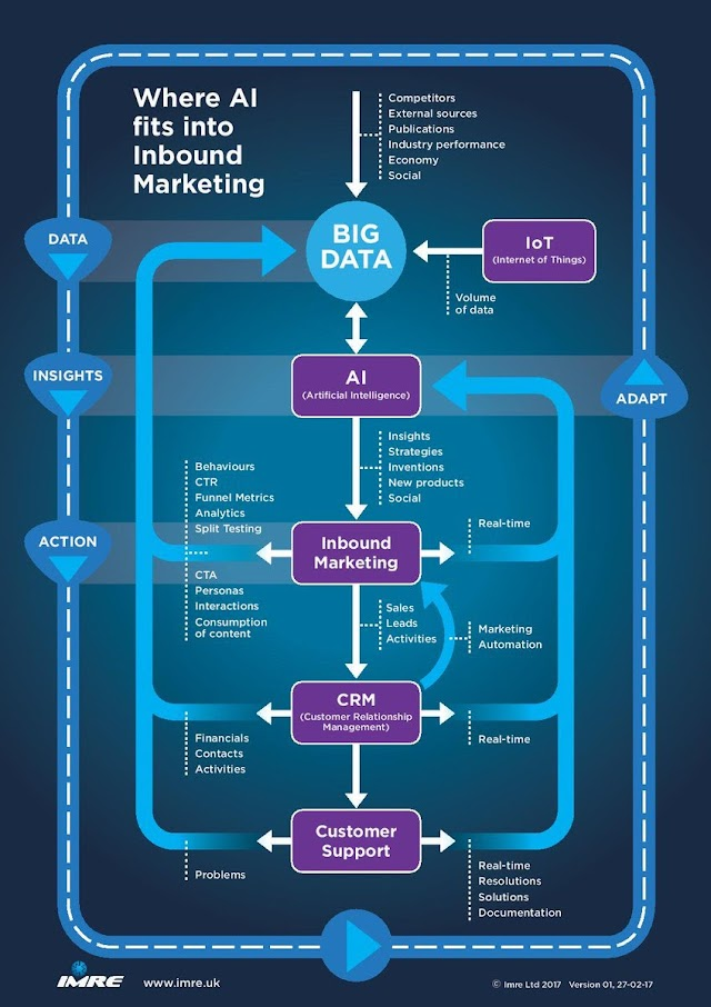 Where AI fits into inbound marketing