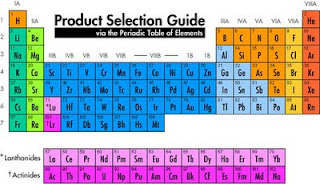 Product Selection Guide Via the Periodic Table copied from the Dow Water and Process website http://www.dowwaterandprocess.com/products/periodic_table