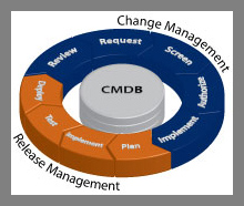 ChangeGear, Change Management