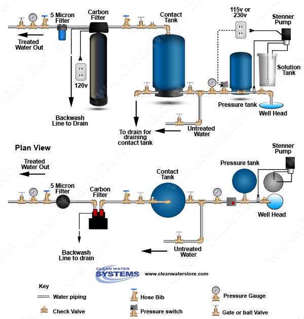 CL ST_CT_CAR clean well water report hydrogen peroxide water treatment home water pump diagram at aneh.co