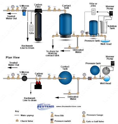 hydrogen peroxide water treatment