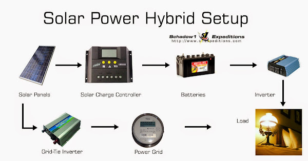 Hybrid Setup Solar Power - Schadow1 Expeditions