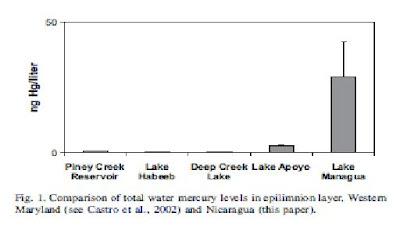 mercury contamination fish Nicaragua