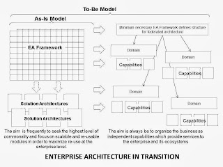 Architecture for the Digital Business