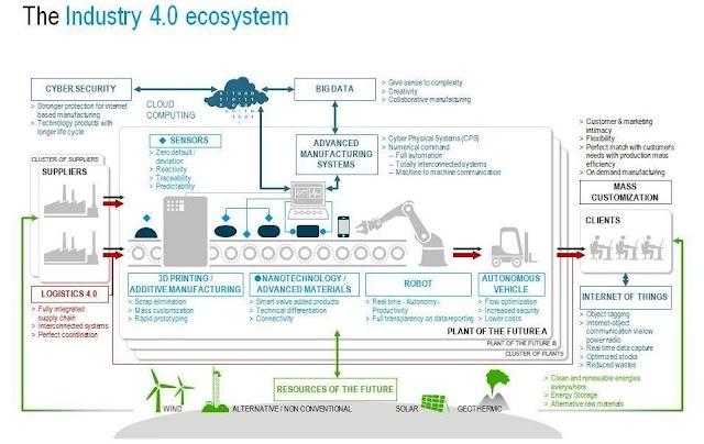 Inilah ekosistem Industri 4.0