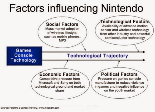 pest analysis of nintendo This is a slideshow for a class (bsad 102) presentation done at st francis xavier university business analysis swot analysis.