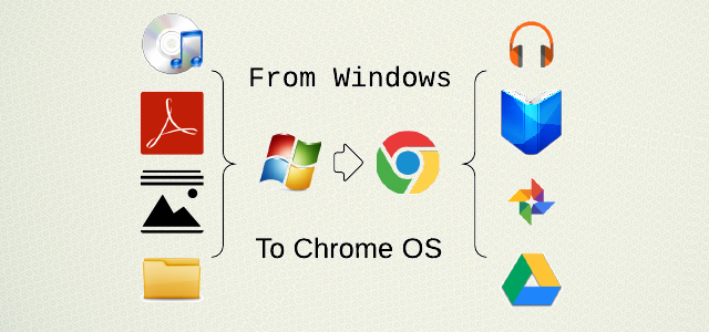 how to migrate move your os